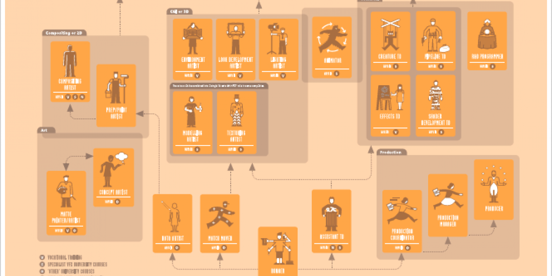 This is an image of the VFX careers map.